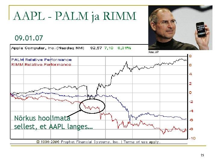 AAPL - PALM ja RIMM 09. 01. 07 Nõrkus hoolimata sellest, et AAPL langes…