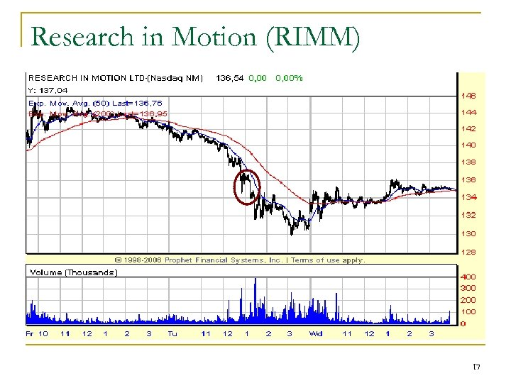 Research in Motion (RIMM) 17