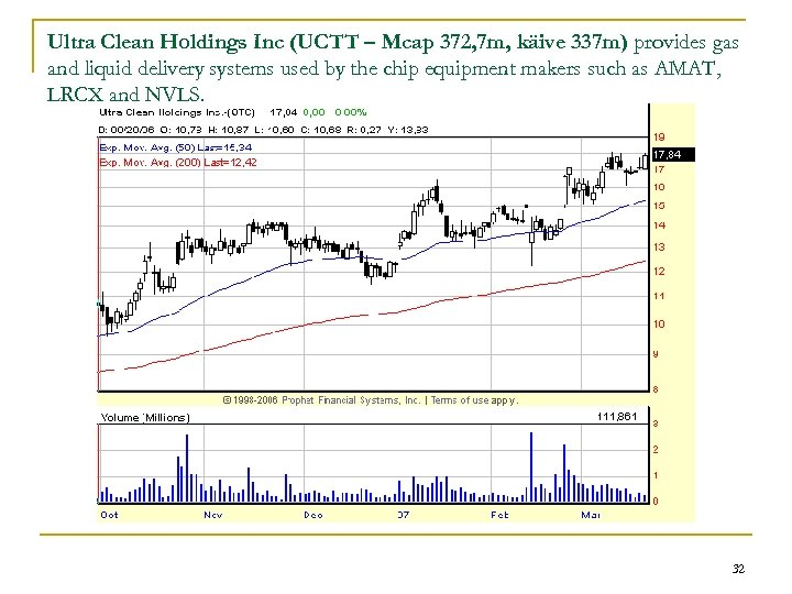 Ultra Clean Holdings Inc (UCTT – Mcap 372, 7 m, käive 337 m) provides