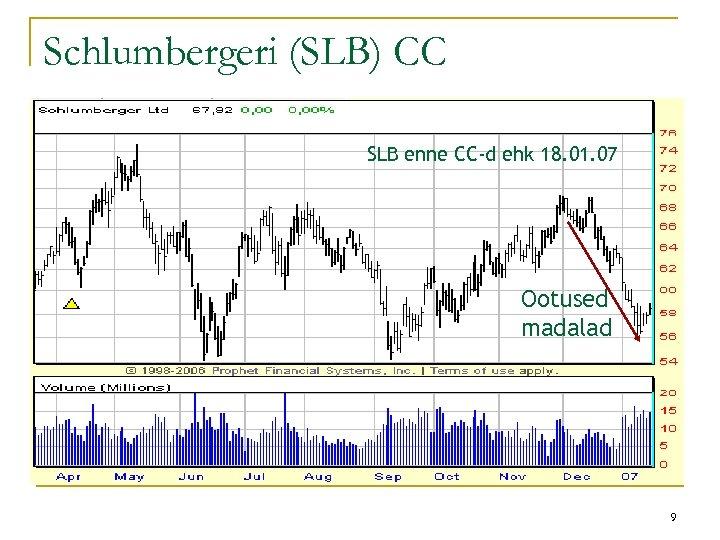 Schlumbergeri (SLB) CC SLB enne CC-d ehk 18. 01. 07 Ootused madalad 9