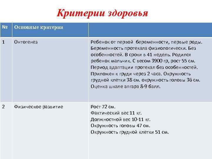 Критерии здоровья № Основные критерии 1 Онтогенез Ребенок от первой беременности, первые роды. Беременность