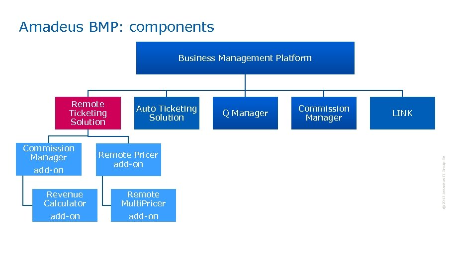 Amadeus BMP: components Business Management Platform Commission Manager add-on Revenue Calculator add-on Auto Ticketing