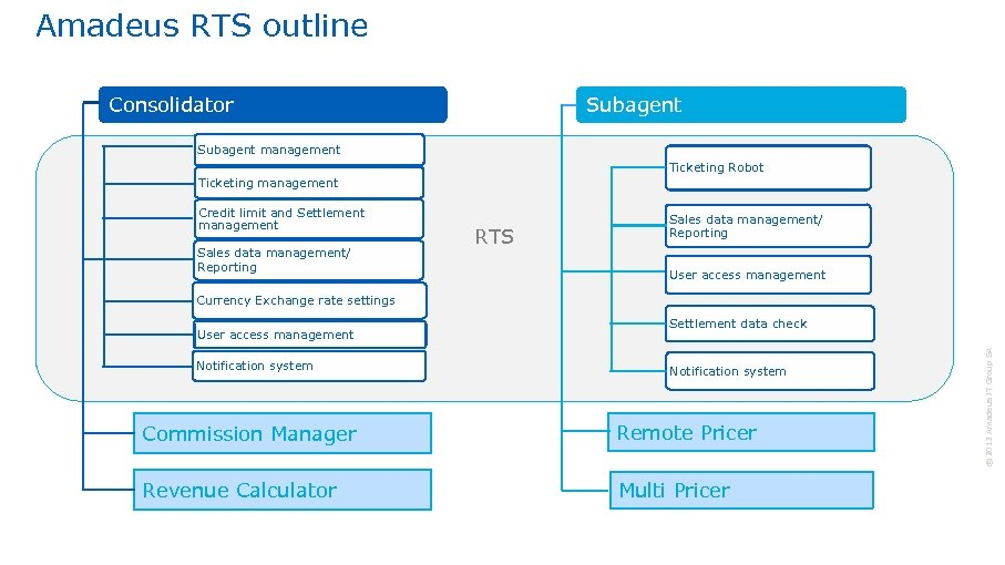 Amadeus RTS outline Consolidator Subagent management Ticketing Robot Ticketing management Credit limit and Settlement