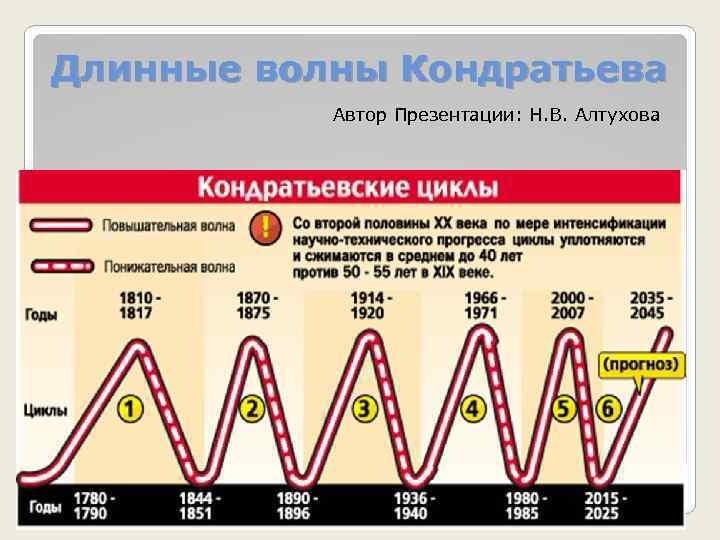 Длинные волны Кондратьева Автор Презентации: Н. В. Алтухова