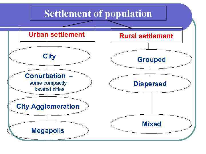 Settlement of population Urban settlement City Rural settlement Grouped Conurbation – some compactly located
