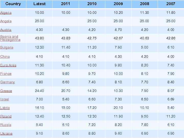 Country Latest 2011 2010 2009 2008 2007 Algeria 10. 00 10. 20 11. 30