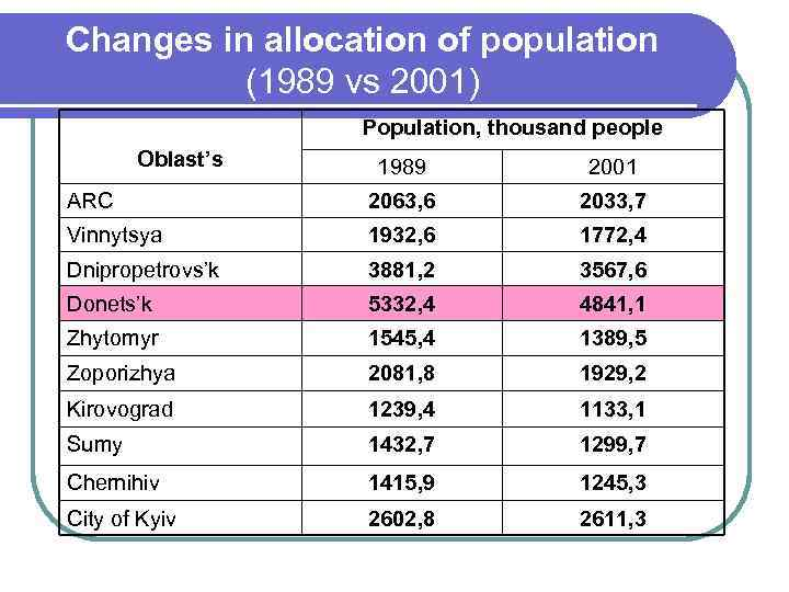 Changes in allocation of population (1989 vs 2001) Population, thousand people Oblast's 1989 2001