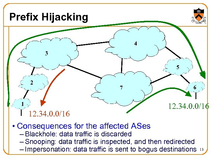 Prefix Hijacking 4 3 5 2 7 1 12. 34. 0. 0/16 • Consequences
