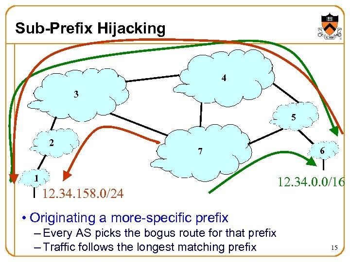 Sub-Prefix Hijacking 4 3 5 2 7 1 12. 34. 158. 0/24 6 12.