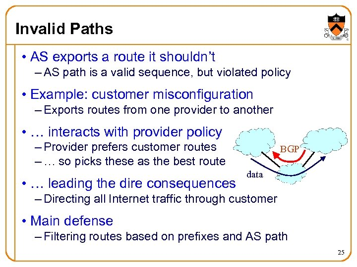 Invalid Paths • AS exports a route it shouldn't – AS path is a