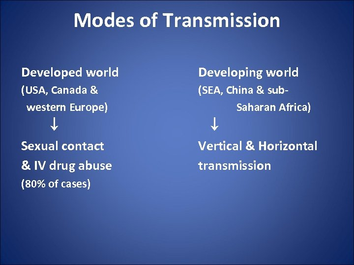Modes of Transmission Developed world Developing world (USA, Canada & western Europe) (SEA, China