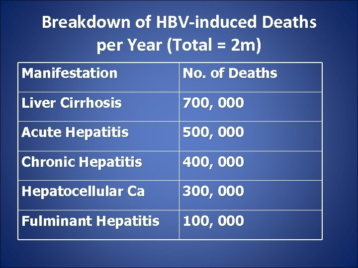 Breakdown of HBV-induced Deaths per Year (Total = 2 m) Manifestation No. of Deaths