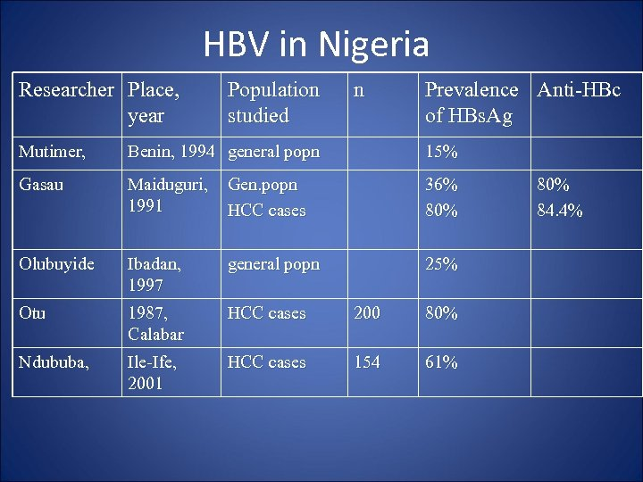 HBV in Nigeria Researcher Place, year Population studied n Prevalence Anti-HBc of HBs. Ag