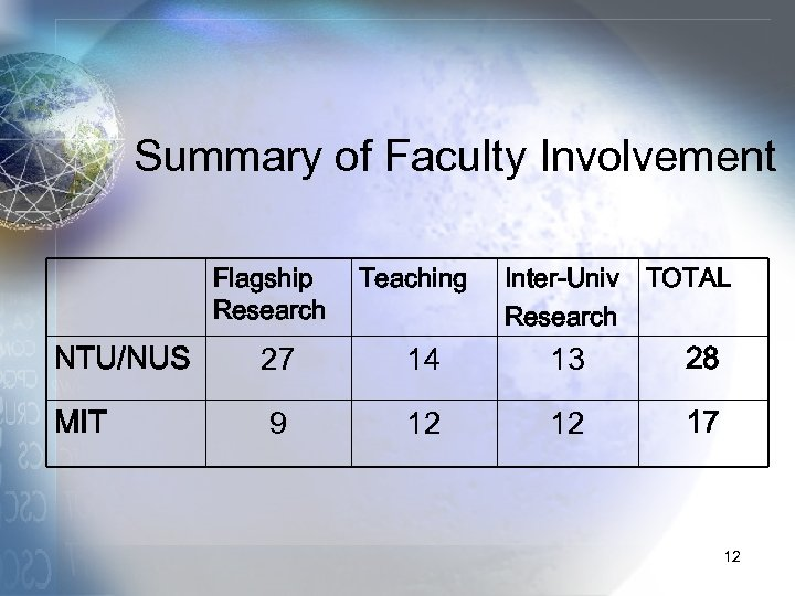 Summary of Faculty Involvement Flagship Research Teaching Inter-Univ TOTAL Research NTU/NUS 27 14 13