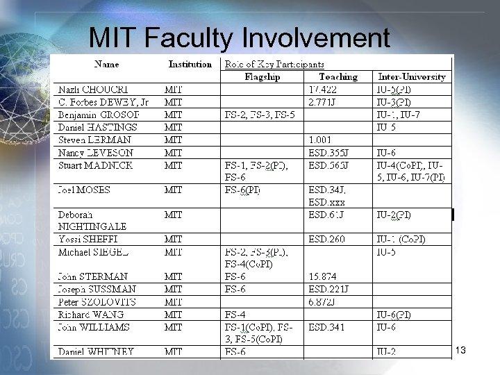 MIT Faculty Involvement 13