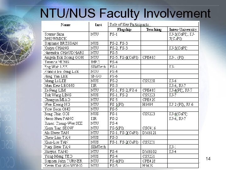 NTU/NUS Faculty Involvement 14