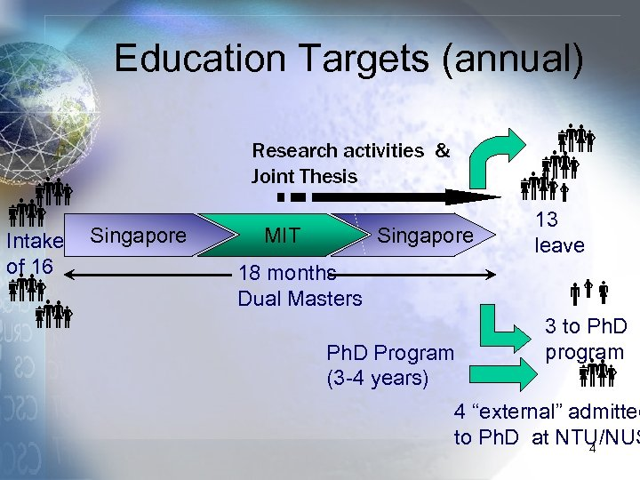 Education Targets (annual) Intake of 16 Research activities & Joint Thesis Singapore MIT Singapore