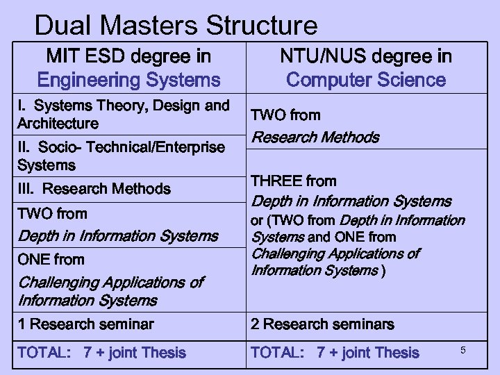 Dual Masters Structure MIT ESD degree in Engineering Systems I. Systems Theory, Design and