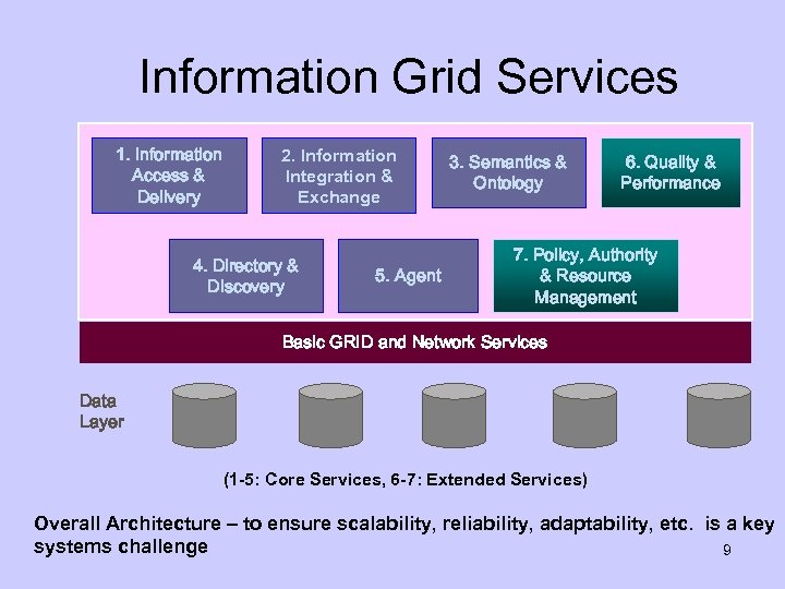 Information Grid Services 1. Information Access & Delivery 2. Information Integration & Exchange 4.