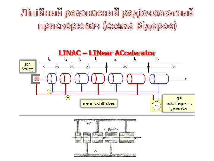 Лінійний резонасний радіочастотний прискорювач (схема Відерое)