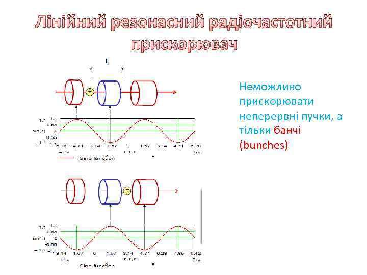 Лінійний резонасний радіочастотний прискорювач Неможливо прискорювати неперервні пучки, а тільки банчі (bunches)