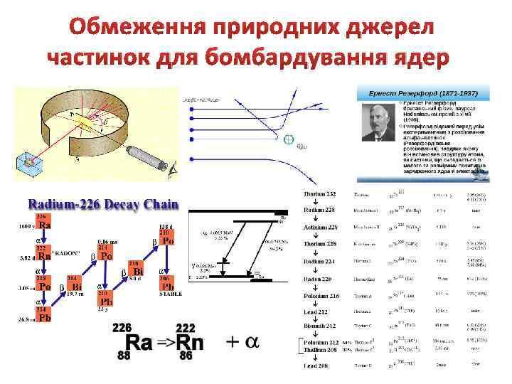 Обмеження природних джерел частинок для бомбардування ядер