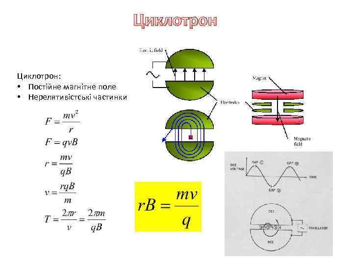 Циклотрон: • Постійне магнітне поле • Нерелятивістські частинки