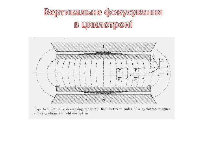 Вертикальне фокусування в циклотроні
