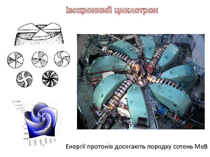 Ізохронний циклотрон Енергії протонів досягають порядку сотень Ме. В