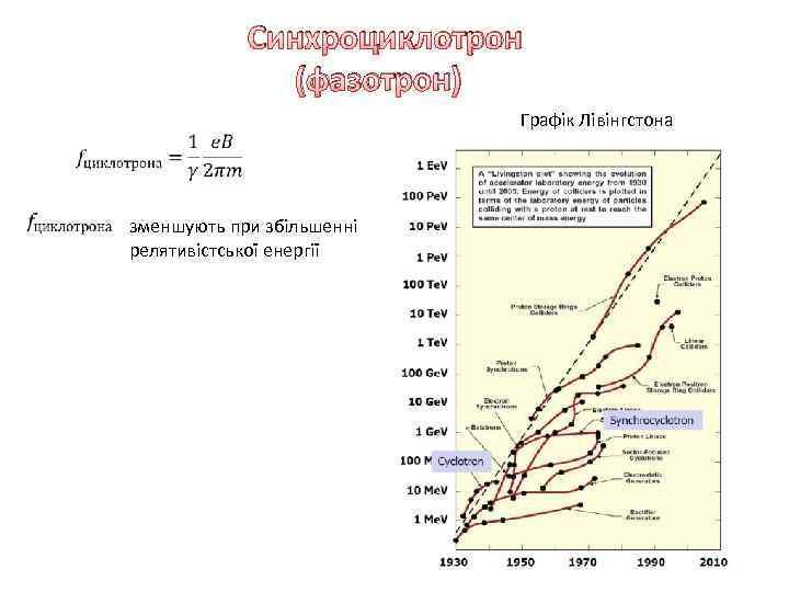 Синхроциклотрон (фазотрон) Графік Лівінгстона зменшують при збільшенні релятивістської енергії