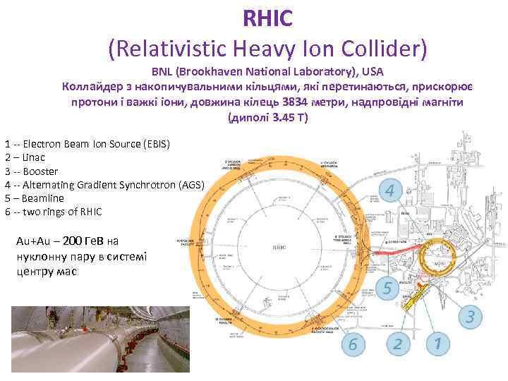 RHIC (Relativistic Heavy Ion Collider) BNL (Brookhaven National Laboratory), USA Коллайдер з накопичувальними кільцями,
