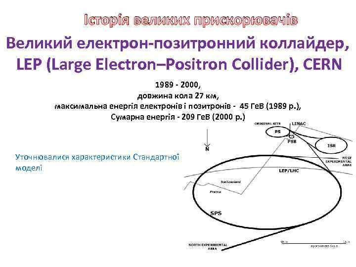 Історія великих прискорювачів Великий електрон-позитронний коллайдер, LEP (Large Electron–Positron Collider), CERN 1989 - 2000,