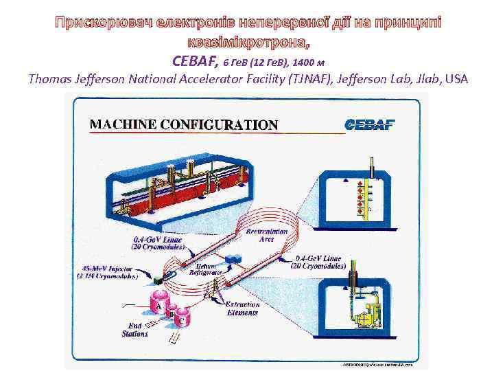 Прискорювач електронів неперервної дії на принципі квазімікротрона, CEBAF, 6 Ге. В (12 Ге. В),