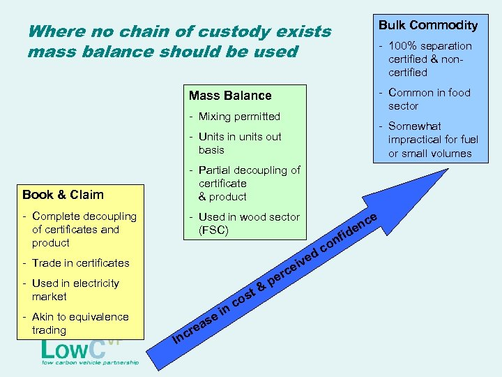 Where no chain of custody exists mass balance should be used Bulk Commodity -