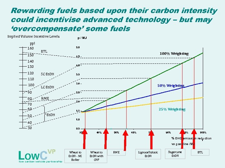 Rewarding fuels based upon their carbon intensity could incentivise advanced technology – but may