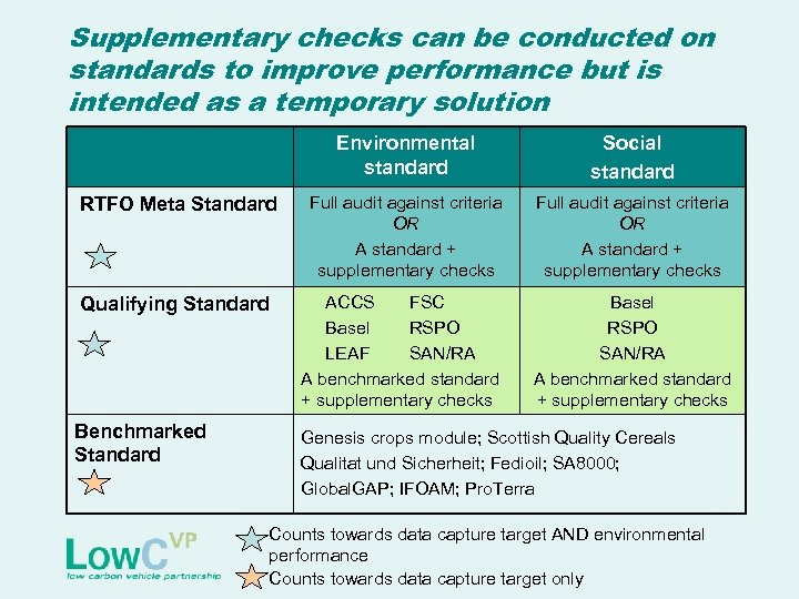Supplementary checks can be conducted on standards to improve performance but is intended as