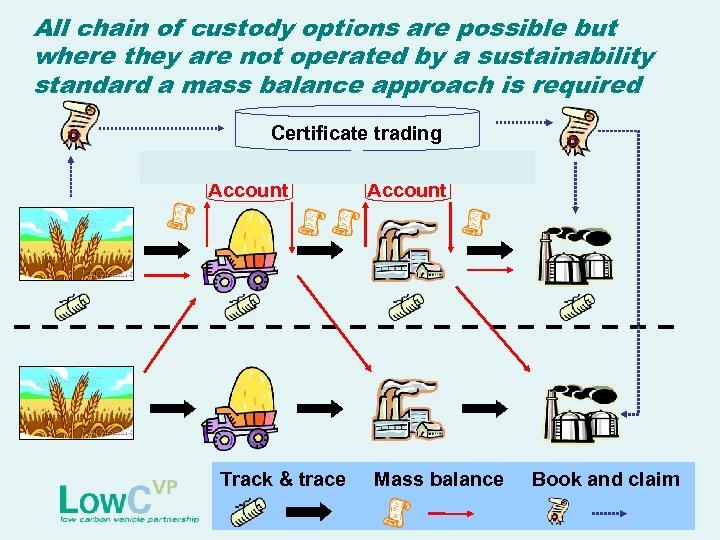 All chain of custody options are possible but where they are not operated by