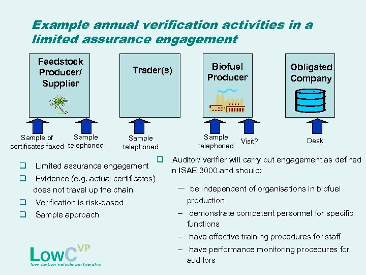 Example annual verification activities in a limited assurance engagement Feedstock Producer/ Supplier Sample of