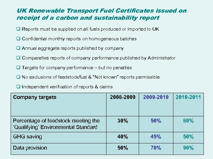 UK Renewable Transport Fuel Certificates issued on receipt of a carbon and sustainability report