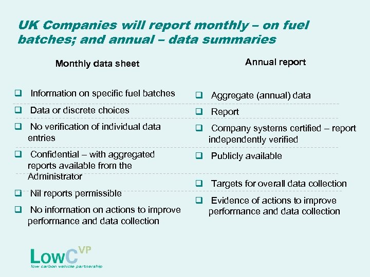 UK Companies will report monthly – on fuel batches; and annual – data summaries