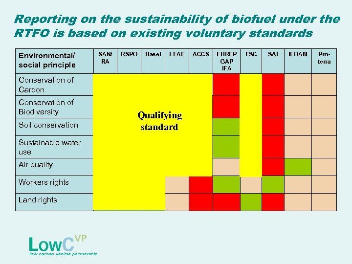 Reporting on the sustainability of biofuel under the RTFO is based on existing voluntary