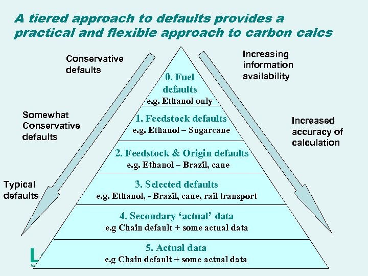 A tiered approach to defaults provides a practical and flexible approach to carbon calcs