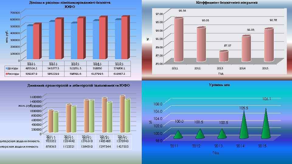 Доходы и расходы консолидированного бюджета ЮФО Коэффициент бюджетного покрытия 700000 95. 34 97. 00