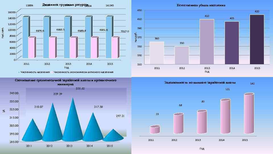 13884 Динамика 13910 трудовых ресурсов 13964 14004 Естественная убыль населения 14, 045 430 16000