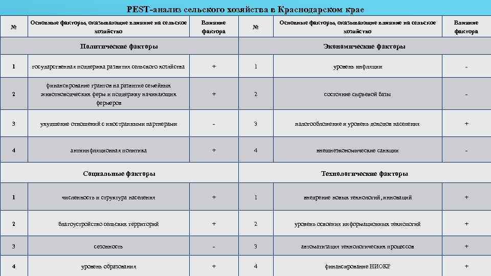 PEST-анализ сельского хозяйства в Краснодарском крае № Основные факторы, оказывающие влияние на сельское хозяйство