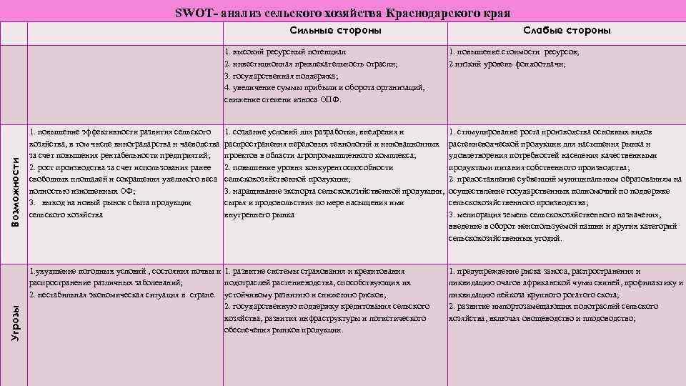 SWOT- анализ сельского хозяйства Краснодарского края Угрозы Возможности Сильные стороны 1. высокий ресурсный потенциал