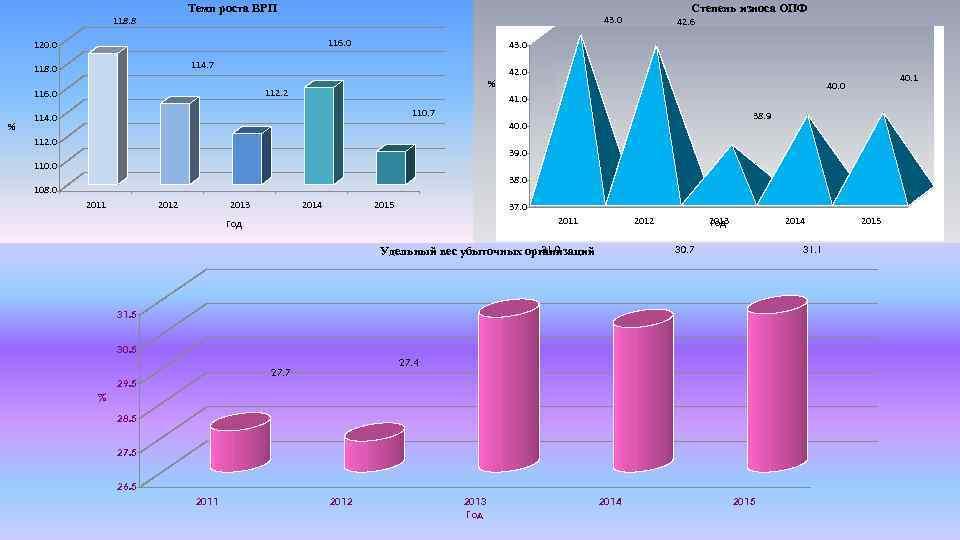 Темп роста ВРП 118. 8 116. 0 120. 0 % % 112. 2 116.