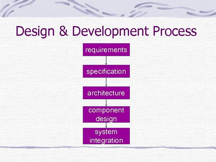 Design & Development Process requirements specification architecture component design system integration