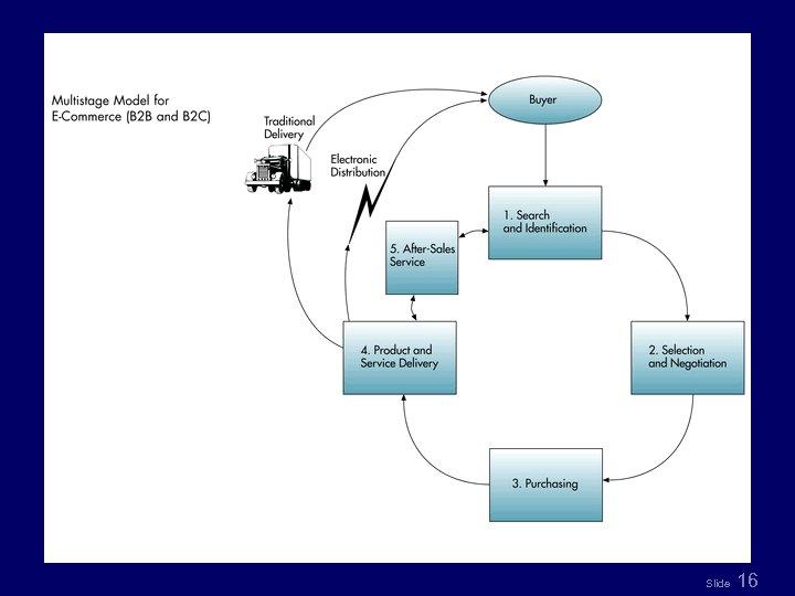 Fig 8. 1 Slide 16
