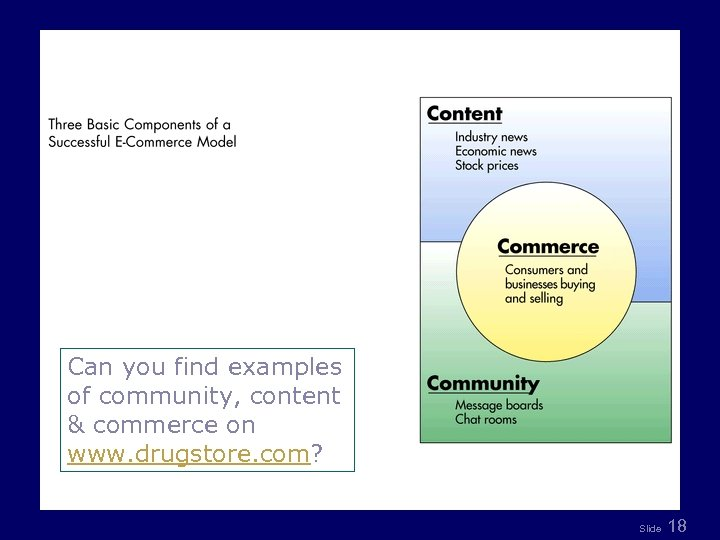 Can you find examples of community, content & commerce on www. drugstore. com? Slide